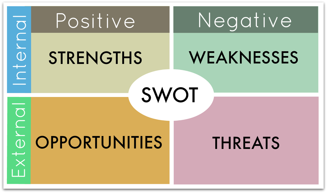 swot analysis well paid receptionist Apply for swot analysis: strengths, weaknesses, opportunities, threats job opportunities at army national guard in reese, north carolina on monster search our swot.